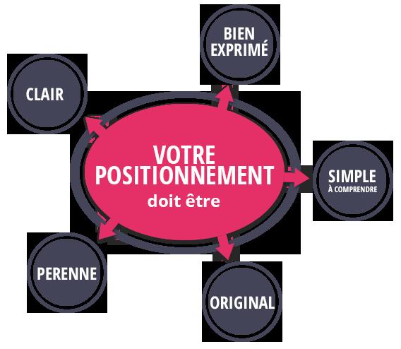 positionnement - Image
